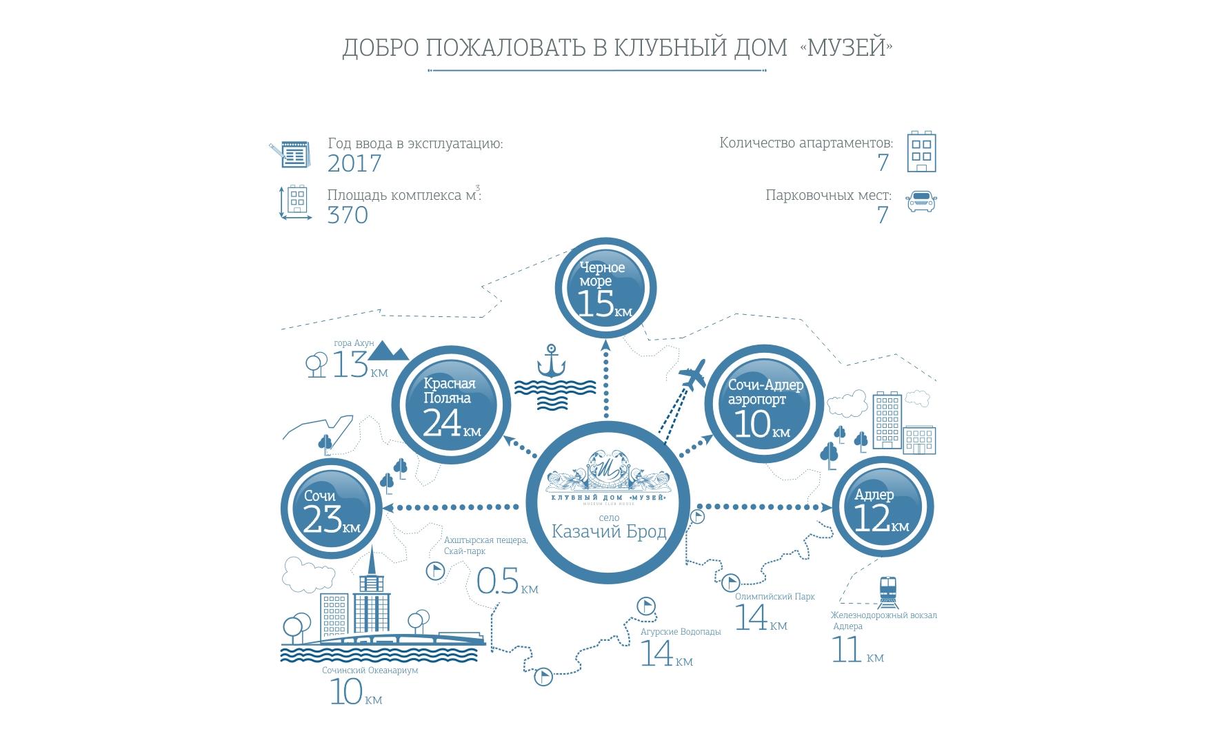 сочи айдентика отель инфографика
